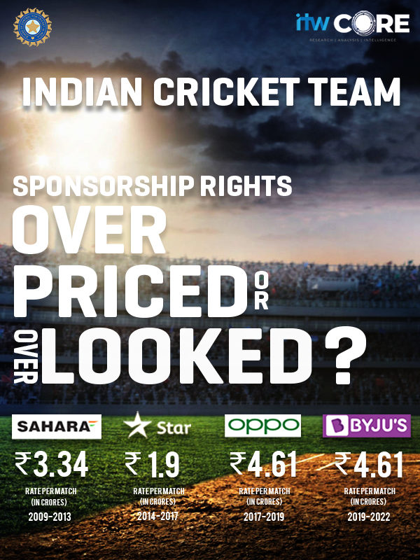 Indian Sponsorship Rights: Over priced or over looked