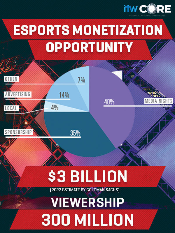 The future is 'E': How Esports is becoming the newest sports marketing platform