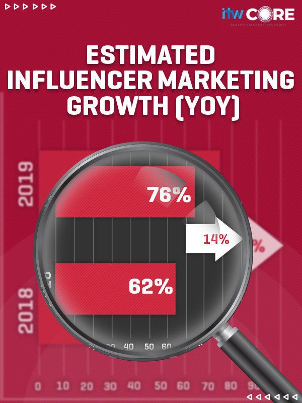 Brand Ambassadors are passé: It's an influencer's world now